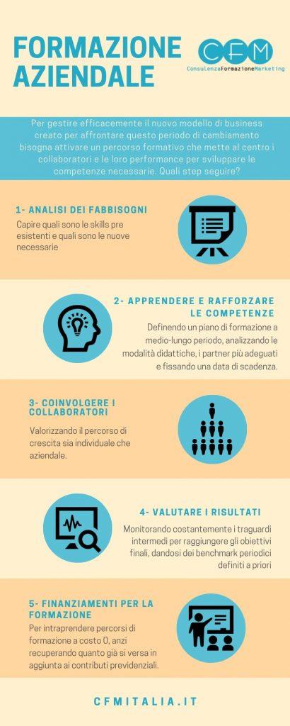 Infografica sulla formazione aziendale di Cfmitalia.it